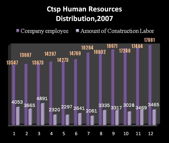 Human Resources Statistic 2007