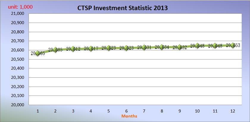 Investment Statistic