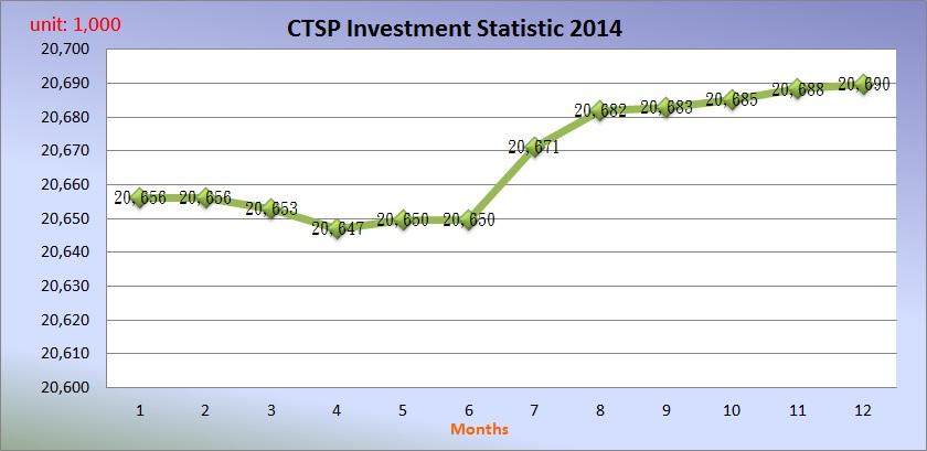 CTSP Investment Statistic 2014