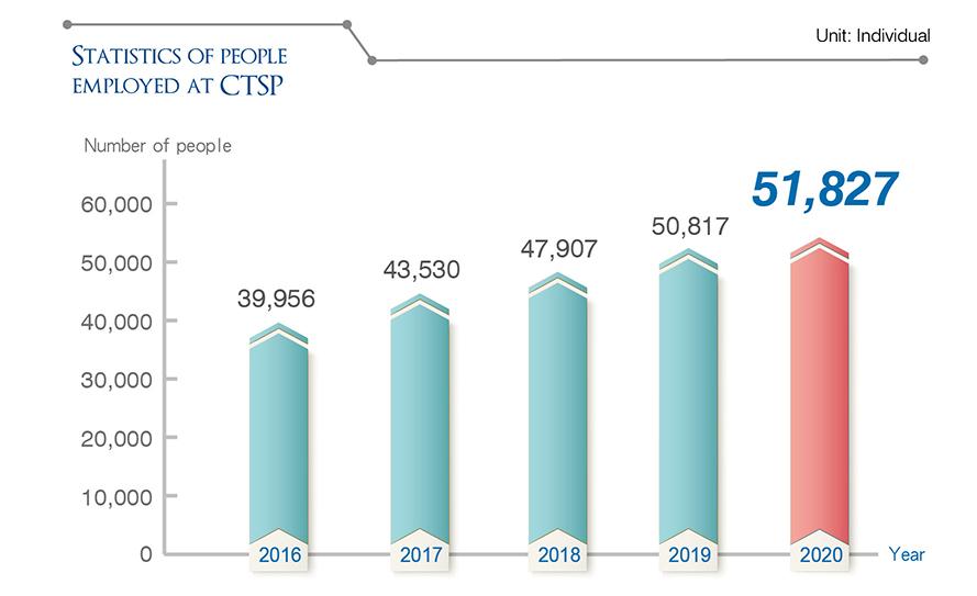 STATISTICS OF PEOPLE EMPLOYED AT CTSP