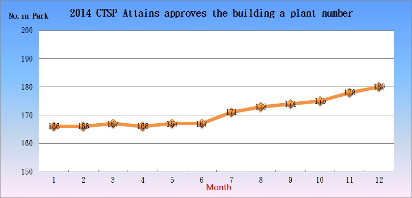 2014 CTSP Attains approves the building a plant number