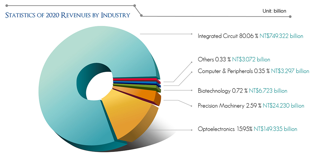 STATISTICS OF 2020 REVENUES BY INDUSTRY