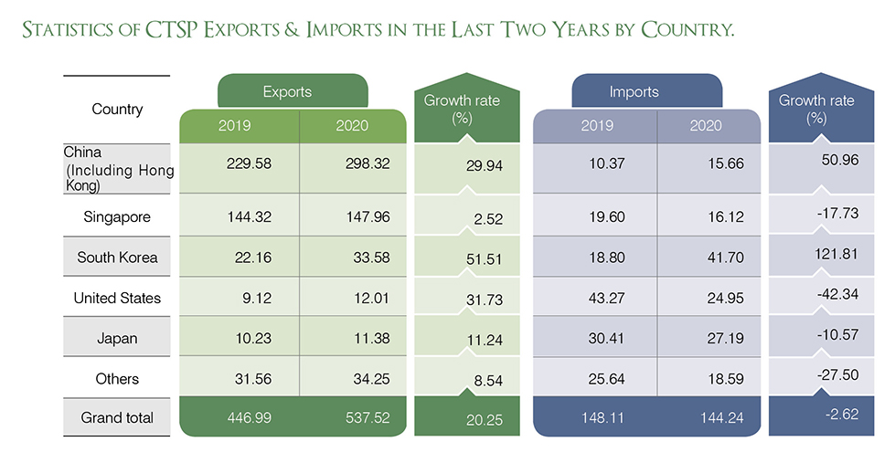 STATISTICS OF CTSP EXPORTS & IMPORTS IN THE LAST TWO YEARS BY COUNTRY