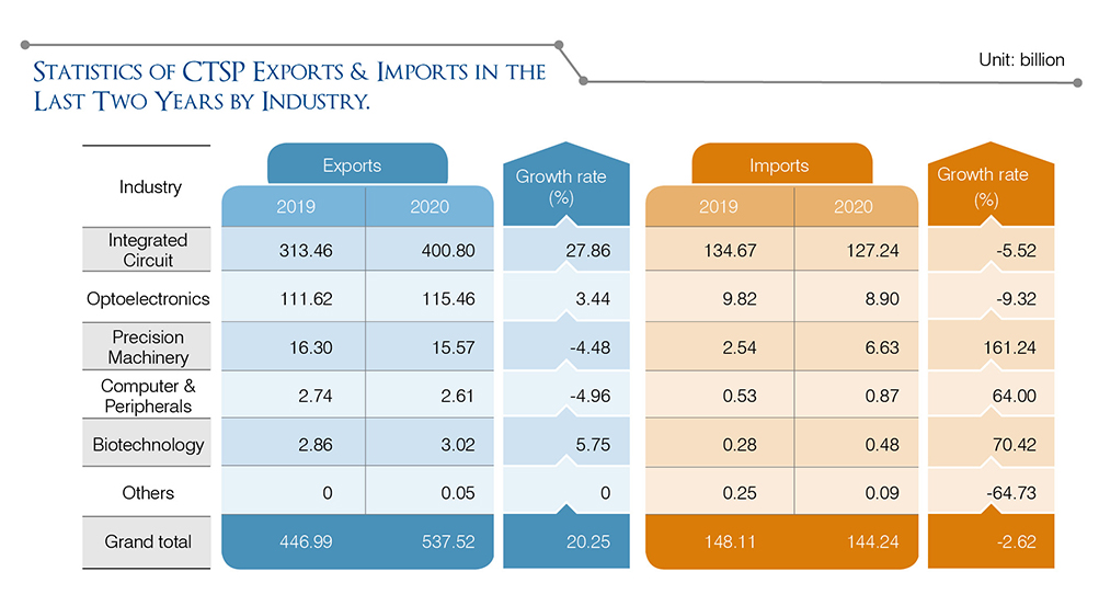 STATICS OF CTSP EXPORTS & IMPORTS IN THE LAST TWO YEARS BY INDUSTRY